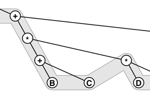 Consistent Binary Tree Layout(3)