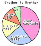 Brother to Brotherのみりょく