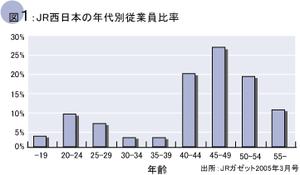 JR社員の年齢別従業員比率