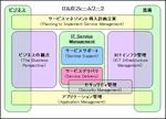 ITILのフレームワーク(v2)