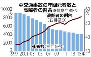 交通事故年間死者と高齢者割合数推移