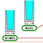 ダムの貯水率が凄い事に(8/26 1:00)